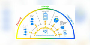 Russelectric Advanced Microgrid Controls Solution Seamlessly Integrates Energy Assets